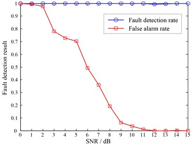 The fault detection results corresponded to different noise level