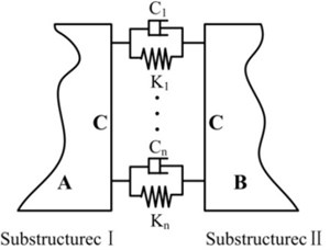 A typical assembly including two substructures connected by joints