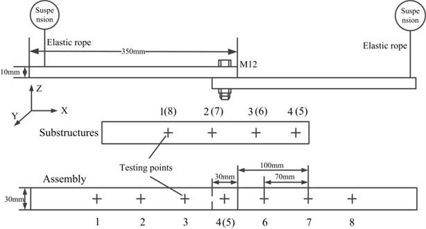 Arrangement of the vibration experiment