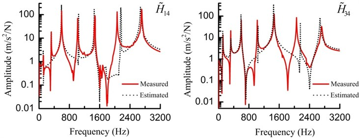 Measured and estimated FRFs (H~14 and H~34) of the assembly for the substructures