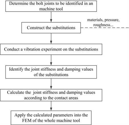 The flowchart to realize the application