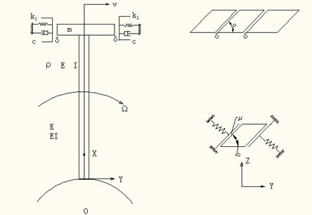 Schematic diagram of the mathematical model for the shrouded blade