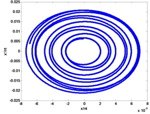 Poincare sections