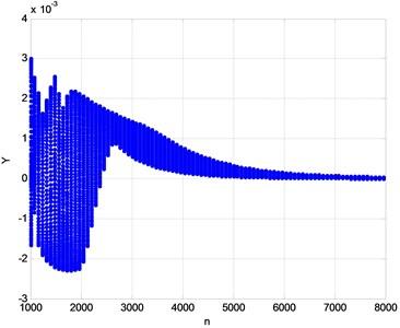 Bifurcation diagram for  Ω=1000-8000 r/min