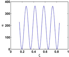α for the sixth mode shape of a C-C beam a) and the seventh mode shape of a C-F beam,  b) for ζ over interval (0.15, 0.85)