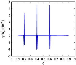 Teager energy of modal curvature shapes of the a) third, b) fourth, and c) fifth mode shapes  for the P-P, C-C, C-F beams, respectively