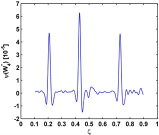 a) Mode shape, b) modal curvature, c) Teager energy of modal curvature shape for damage identification