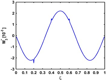 Mode curvatures of the a) third, b) fourth, and c) fifth mode shapes  for the P-P, C-C, C-F beams, respectively