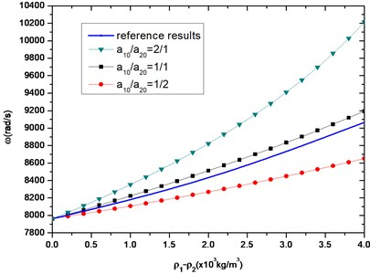 The first-order longitudinal frequency of beams with different cross-sectional areas;  a10+a20=a=0.1 m, l= 1m