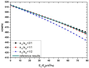 The first-order transverse frequency with a10+a20=a=0.1 m, l= 1 m