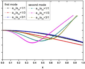 The mode of vibration of beams with different cross-sectional areas; E1=200×109 Pa,  E2=1×109 Pa, ρ1=ρ2=7.8×103 kg/m3, a10+a20=a=0.1 m, l=1 m