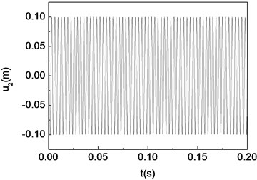 Period-one motion of the composite shaft (Ω=100rad/s)