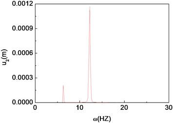 Quasi-periodic motion of the composite shaft (Ω=1000rad/s)