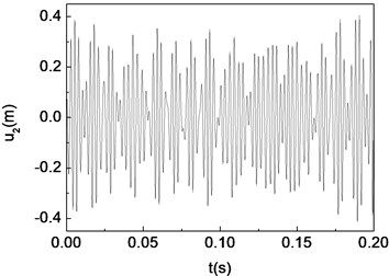 Chaotic motion of the composite shaft (Ω=2000 rad/s)
