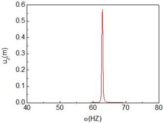 Quasi-periodic motion of the composite shaft (Ω=9000rad/s)