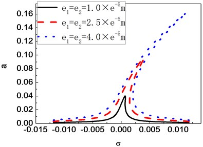Frequency-response curves of a composite shaft for different eccentricity values  (c= 0.6 Ns/m, θ= 60°)