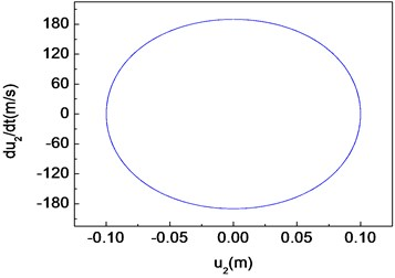 Period-one motion of the composite shaft (Ω=10000 rad/s)