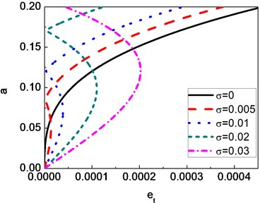 Amplitude versus eccentricity of a composite shaft for different detuning parameter values