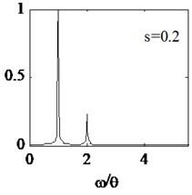 Amplitude spectrum with different crack depth