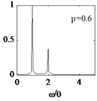 Amplitude spectrum with respect to different crack location