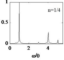 Amplitude spectrum under different excitation frequencies