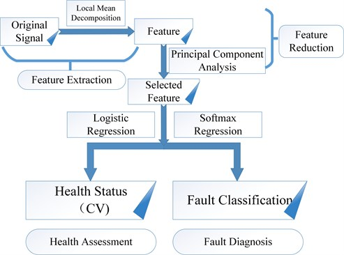 Process of the proposed method