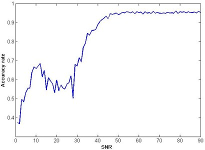 Test result of fault classification accuracy rates with additive noise