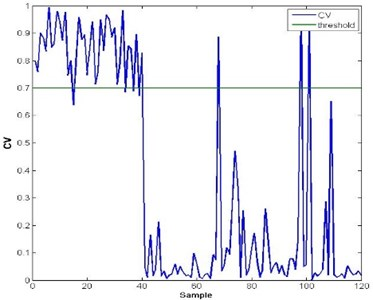 Test result of health assessment with additive noise of fault mode 1