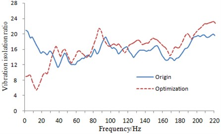 Comparison of vibration isolation ratios of the suspension system before and after optimization