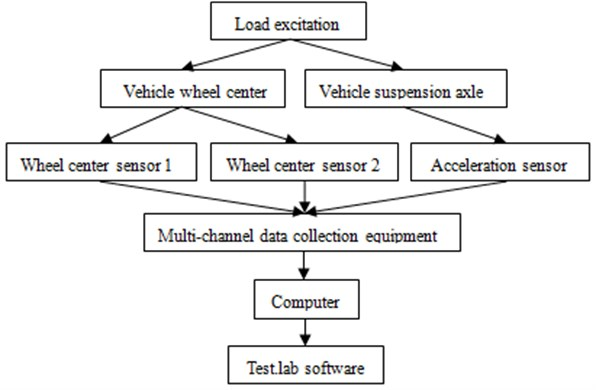 Testing process of vibration displacement and acceleration