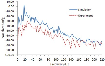 Experiment and simulation comparison of the vibration accelerations at mounting point