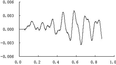The calculation curve of muzzle vibration displacement at vertical direction (unit: m,s)