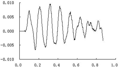 The calculation curve of muzzle vibration displacement at traverse direction (unit: m,s)