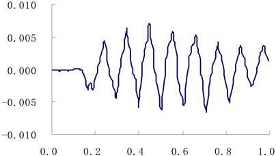 The curve of muzzle vibration  displacement at traverse direction (unit: m,s)