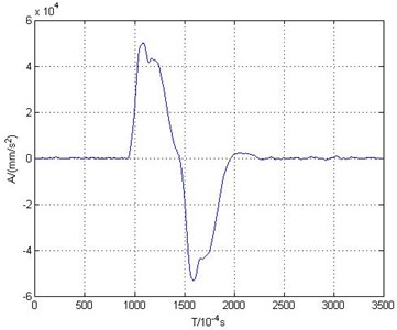 Acceleration-time curves