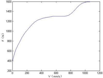 Damping force curves