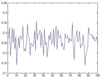 Optimal parameters of GA for 100 times