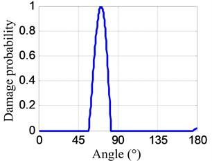 Damage probability-angle plots