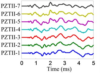 Impact response signals