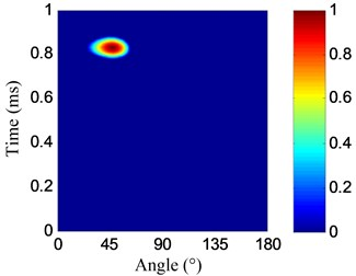 Impact angle-time images