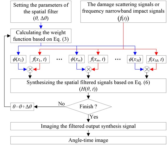 Implementation process of the spatial filter
