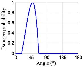 Impact probability-angle plots