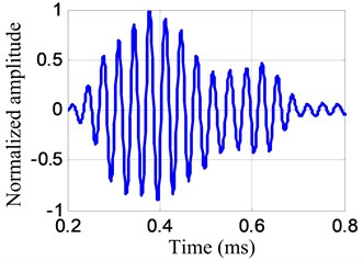 The extracted frequency narrowband signal and its frequency spectrum