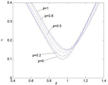 The effects of the fractional order p on the stability boundaries for δ0= 1 where ζ= 0.05 and K1=0.05