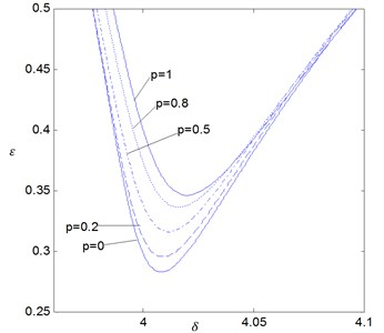 The effects of the fractional order p on the stability boundaries for δ0= 4 where ζ= 0.005 and K1=0.005