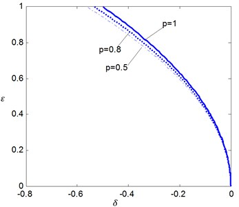 The effects of the fractional order p on the stability boundaries for δ0=0 where ζ=0.5 and K1= 0.5