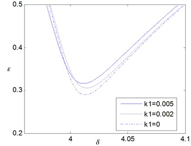 The effects of the fractional coefficient K1 on the stability boundaries for δ0= 4 where ζ= 0.005 and p= 0.5