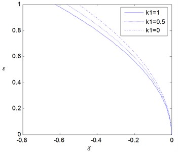 The effects of the fractional coefficient K1 on the stability boundaries for δ0=0 where p= 0.5