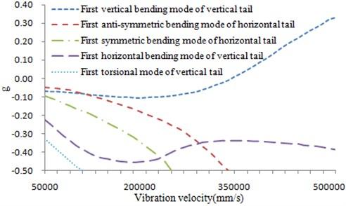 V-g diagram after optimization