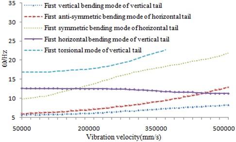 V-ω diagram after optimization